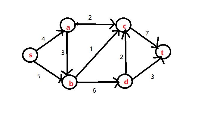 st 网络模型