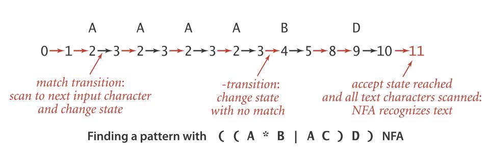 找到与 ((A*B)|AC)D) 匹配的模式