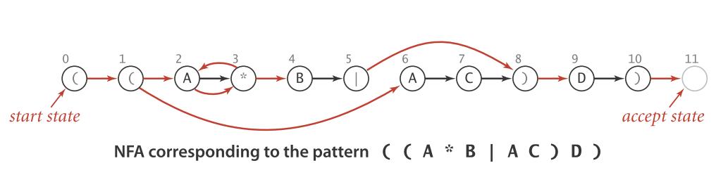 模式 ((A*B)|AC)D) 构建的 NFA 自动机