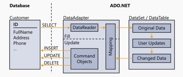 DataAdapter 的使用