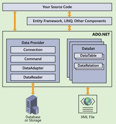 ADO.Net 基础设置