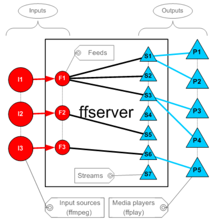 ffserver 广播